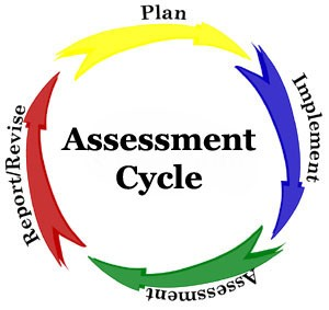 Assessment Cycle Logo
